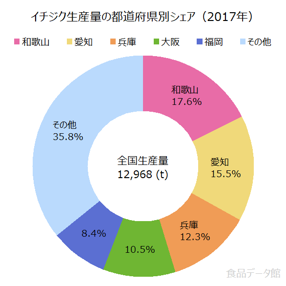 日本のいちじく(フィグ)生産量の割合グラフ2017年