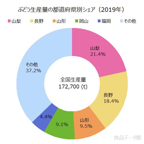 日本のブドウ生産量の割合グラフ2019年