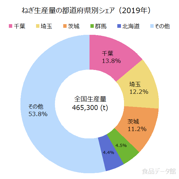 日本のネギ生産量の割合グラフ2019年