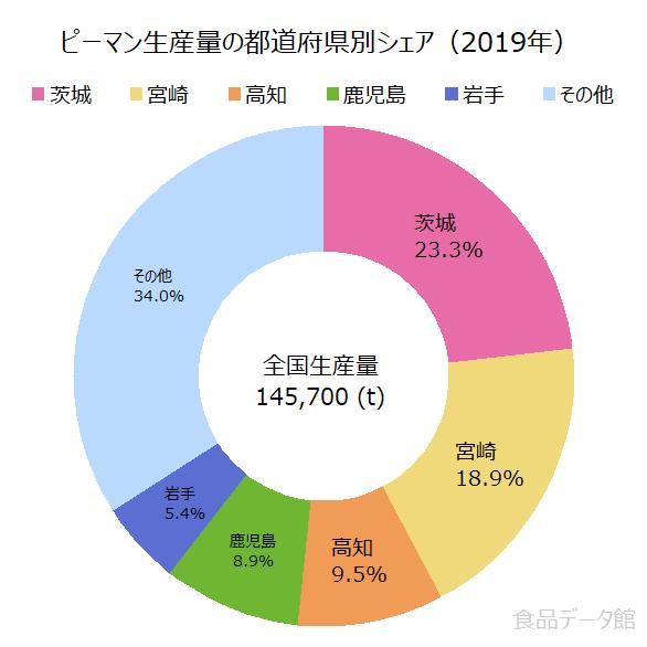日本のピーマン生産量の割合グラフ2019年