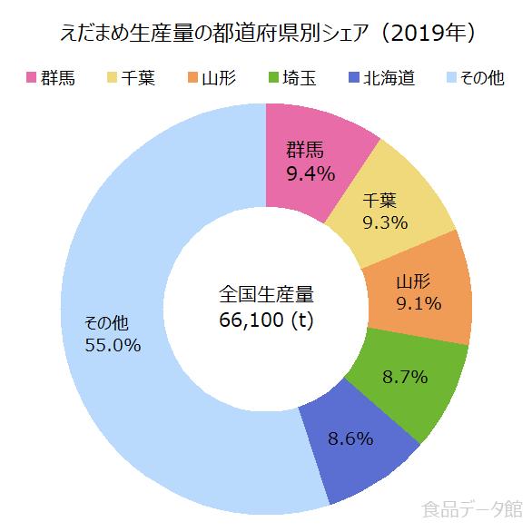 日本の枝豆生産量の割合グラフ2019年