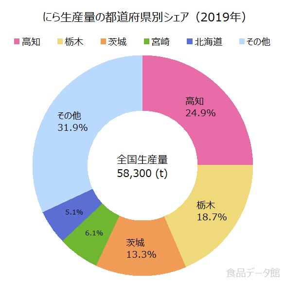 日本のニラ(韮)生産量の割合グラフ2019年