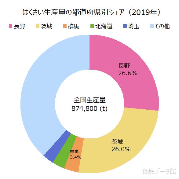 日本の白菜(ハクサイ)生産量の割合グラフ2019年