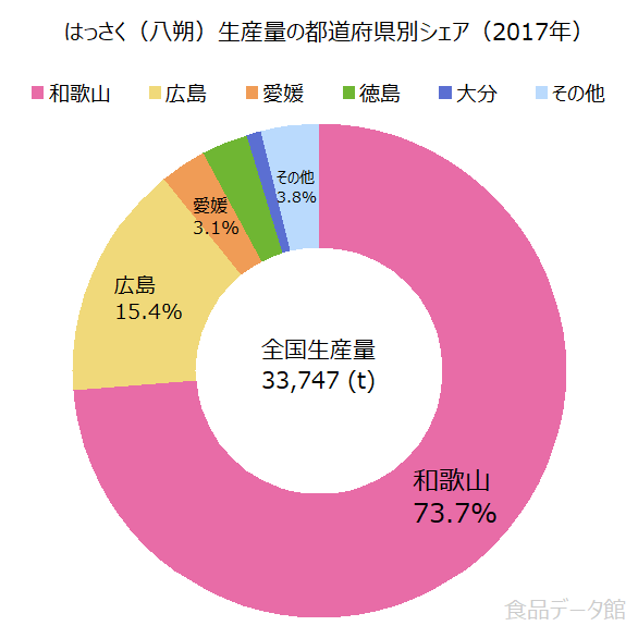 日本のはっさく(八朔)生産量の割合グラフ2017年