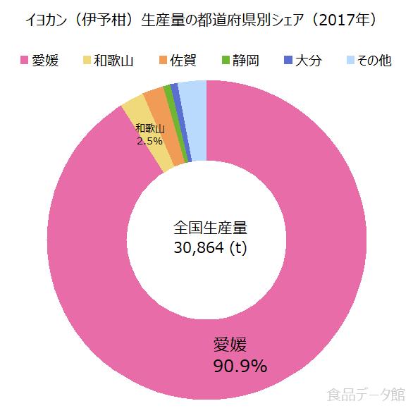 日本の伊予柑(いよかん)生産量の割合グラフ2017年