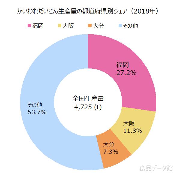 日本のかいわれ大根生産量の割合グラフ2018年