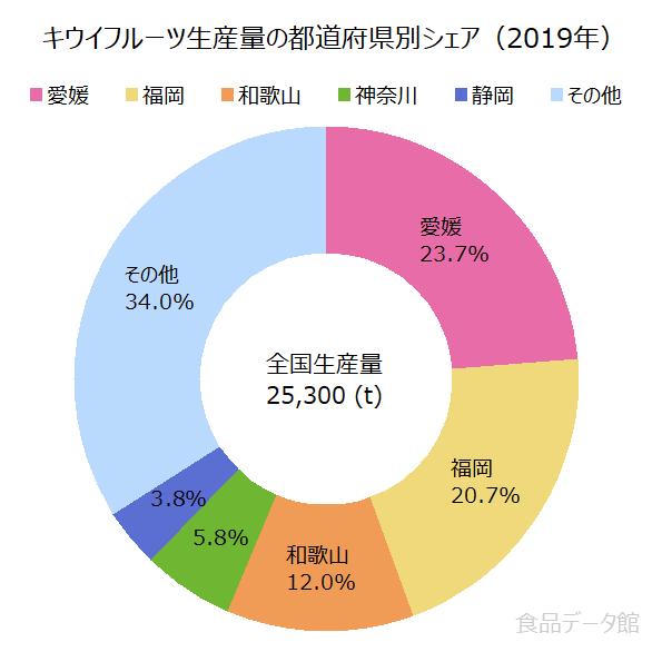 日本のキウイフルーツ生産量の割合グラフ2019年
