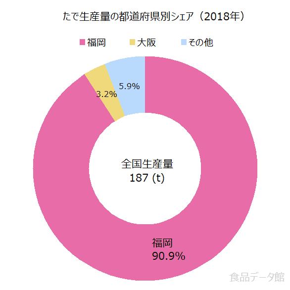 日本のタデ(蓼)生産量の割合グラフ2018年