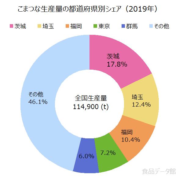 日本の小松菜生産量の割合グラフ2019年
