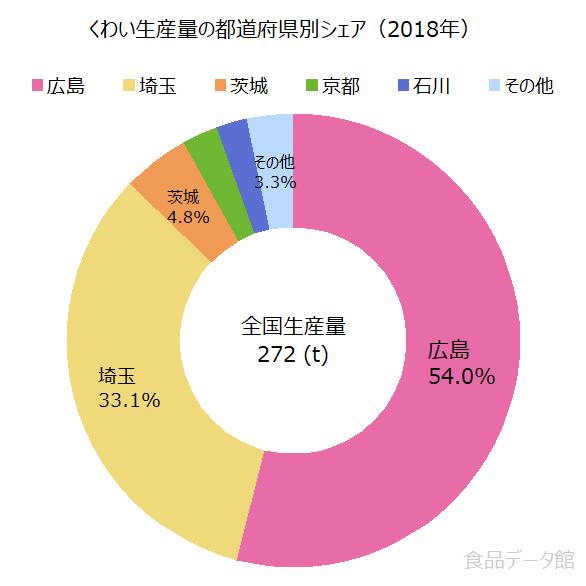 日本のくわい生産量の割合グラフ2018年