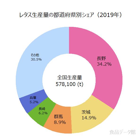 日本のレタス生産量の割合グラフ2019年