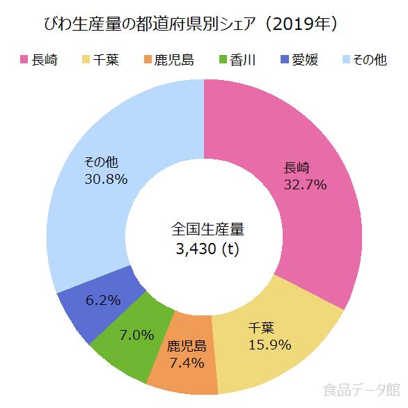 日本のビワ(枇杷)生産量の割合グラフ2019年