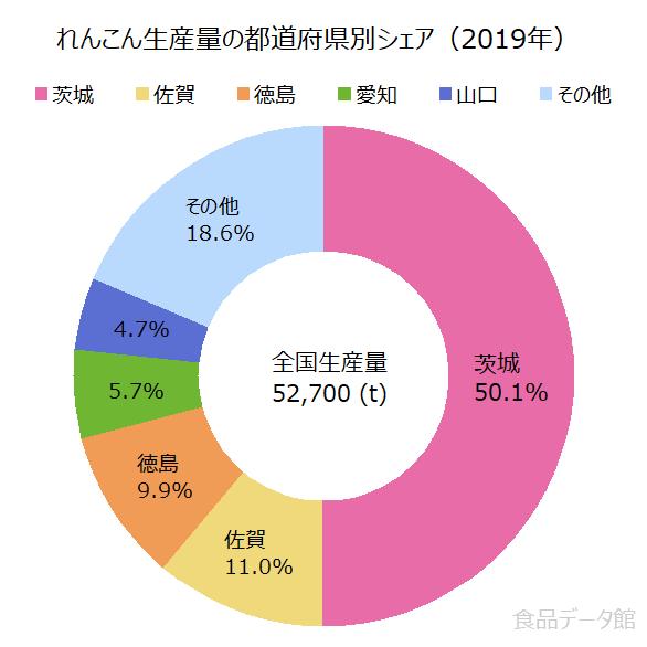 日本のレンコン(蓮根)生産量の割合グラフ2019年