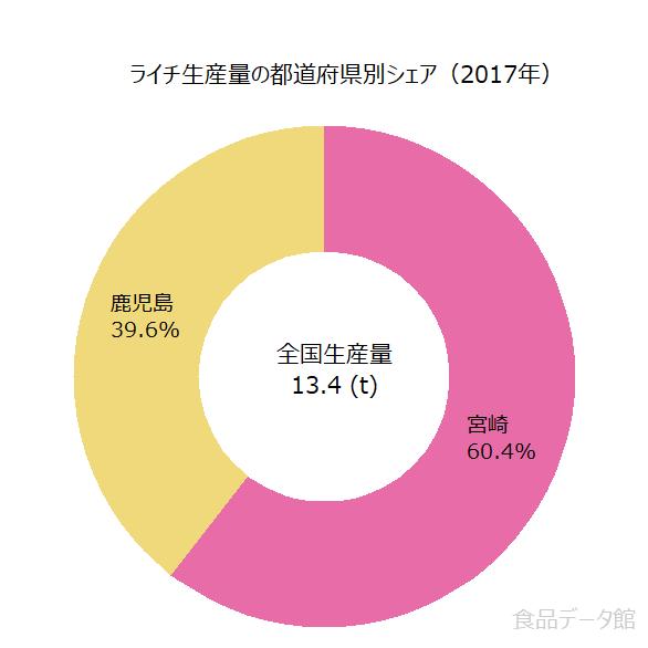 日本のライチ生産量の割合グラフ2017年