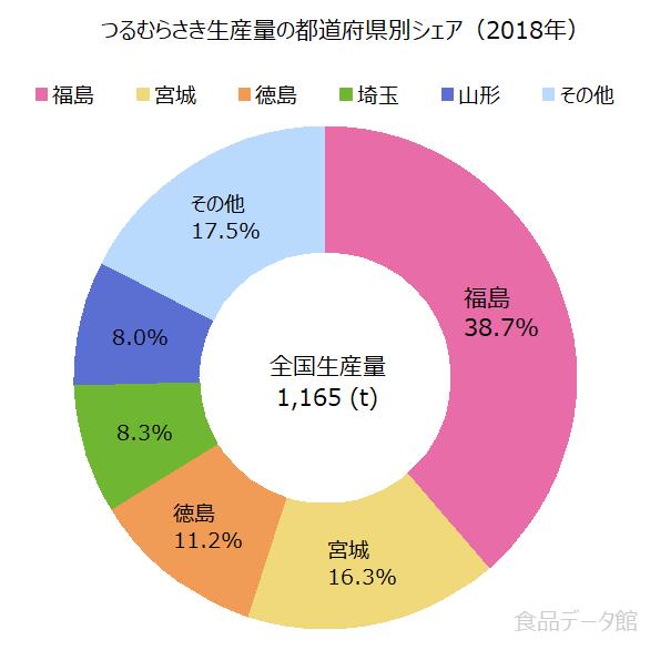 日本のツルムラサキ生産量の割合グラフ2018年