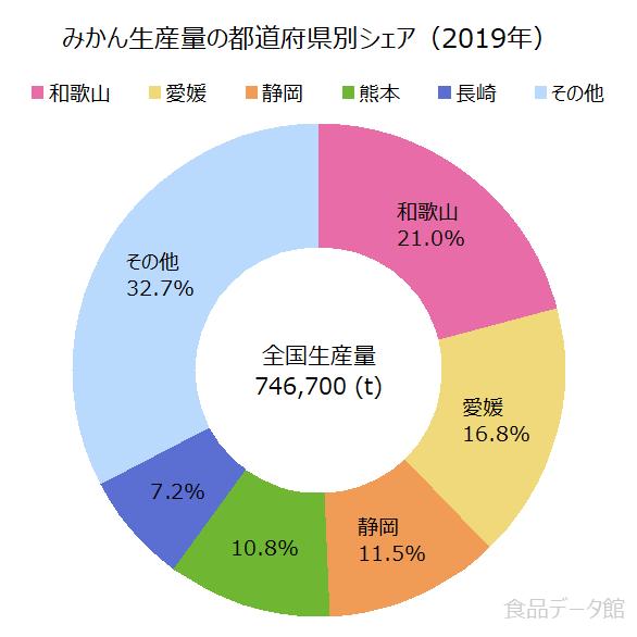 日本のミカン(温州みかん)生産量の割合グラフ2019年