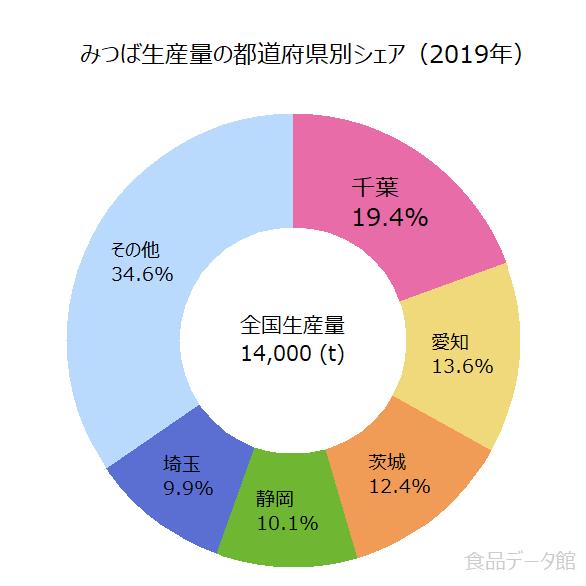 日本の三つ葉(みつば)生産量の割合グラフ2019年