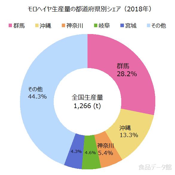 日本のモロヘイヤ生産量の割合グラフ2018年