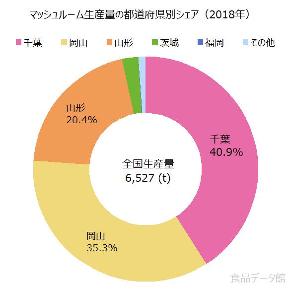 日本のマッシュルーム生産量の割合グラフ2018年