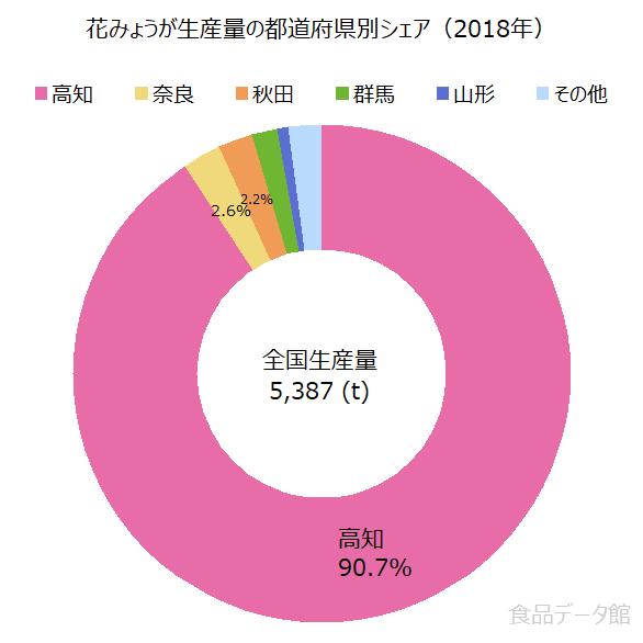 日本のミョウガ(茗荷)生産量の割合グラフ2018年