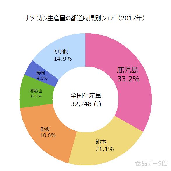 日本のナツミカン(夏みかん)生産量の割合グラフ2017年