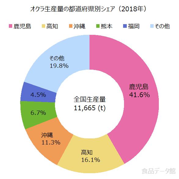 日本のオクラ生産量の割合グラフ2018年