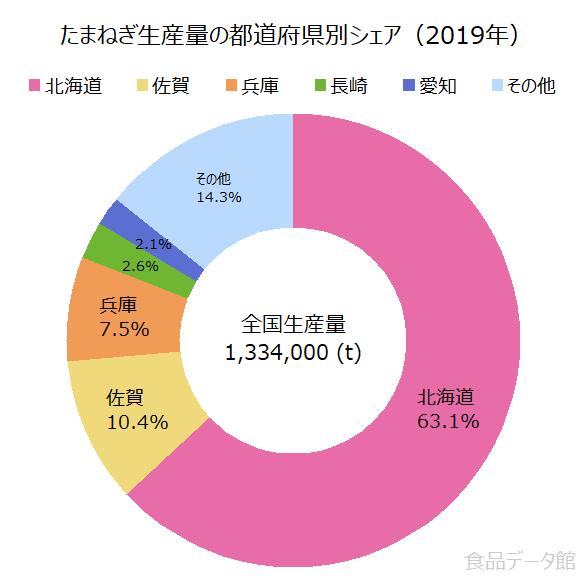日本のタマネギ(玉ねぎ)生産量の割合グラフ2019年
