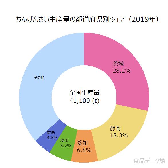 日本のチンゲンサイ生産量の割合グラフ2019年