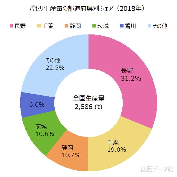 日本のパセリ生産量の割合グラフ2018年