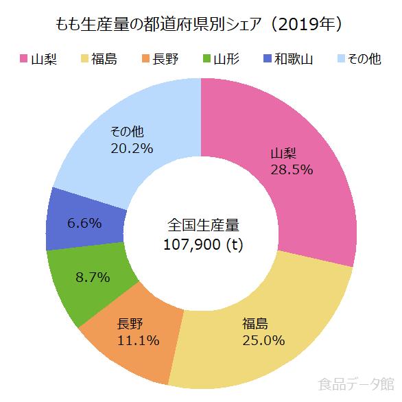 日本のモモ(桃)生産量の割合グラフ2019年