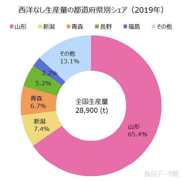 日本の西洋なし(梨)生産量の割合グラフ2019年