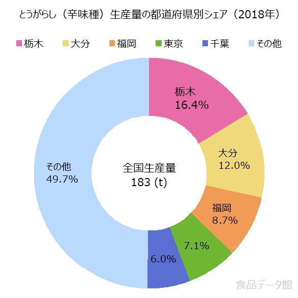 日本の唐辛子生産量の割合グラフ2018年