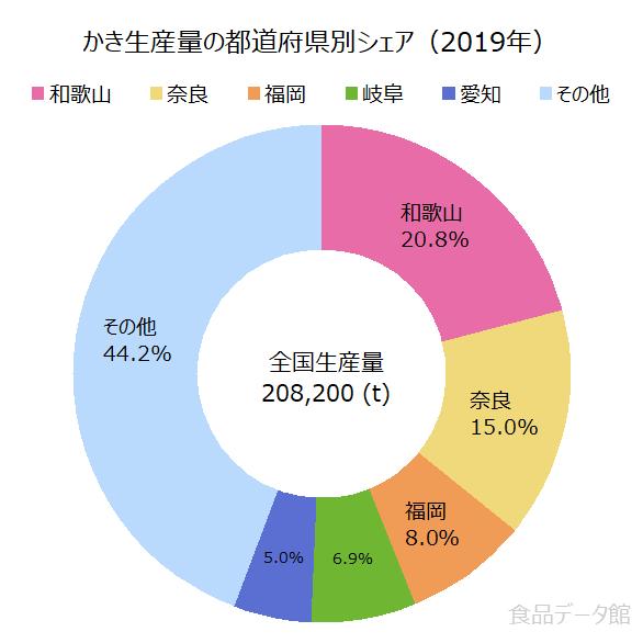 日本のカキ(柿)生産量の割合グラフ2019年