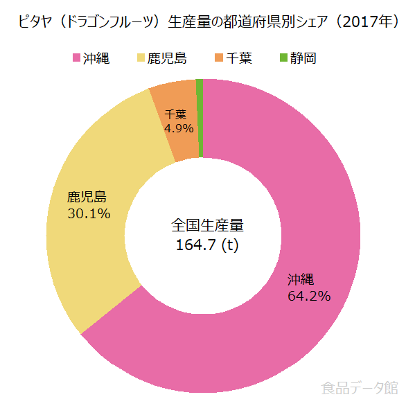 日本のドラゴンフルーツ(ピタヤ)生産量の割合グラフ2017年