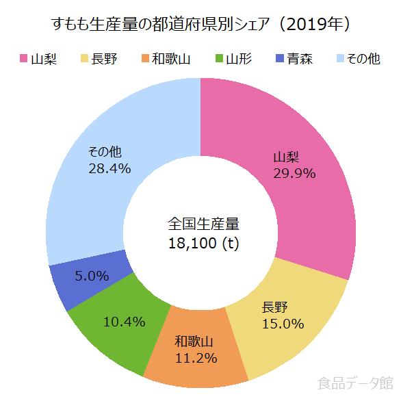 日本のすもも(プラム)生産量の割合グラフ2019年