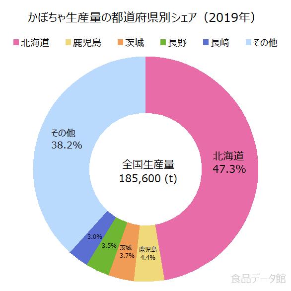 日本のカボチャ(南瓜)生産量の割合グラフ2019年