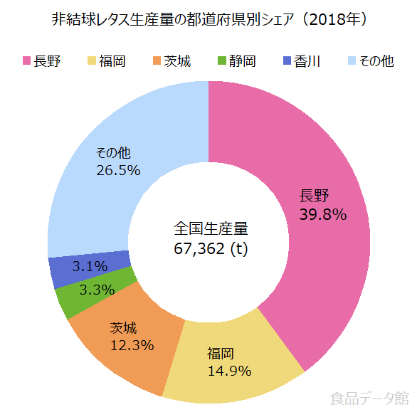 日本のサニーレタス等生産量の割合グラフ2018年
