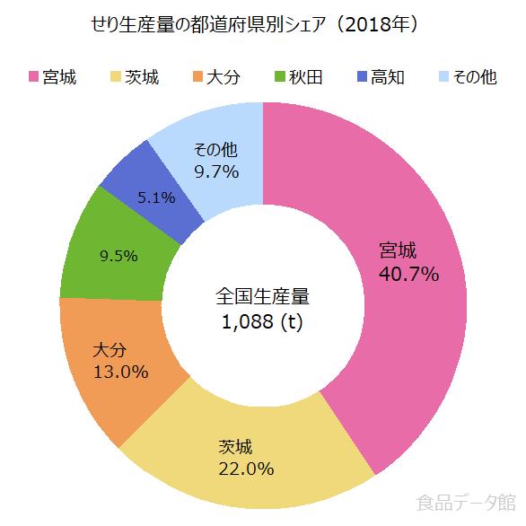 日本のセリ(芹)生産量の割合グラフ2018年