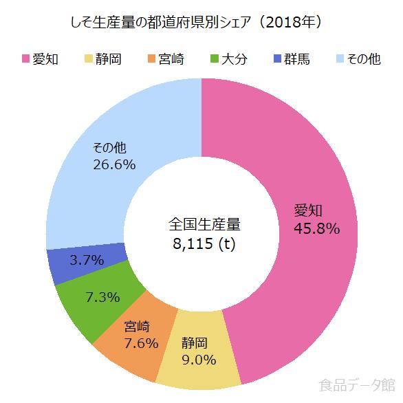 日本のシソ(紫蘇)生産量の割合グラフ2018年