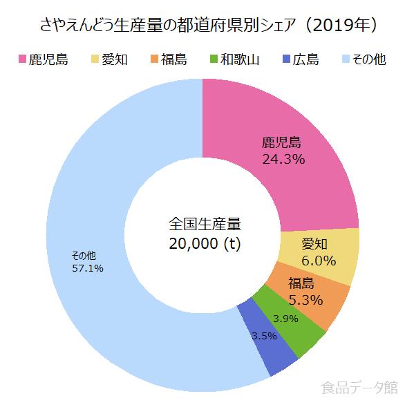 日本のさやえんどう生産量の割合グラフ2019年