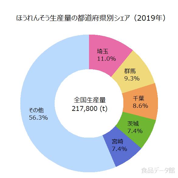 日本のホウレンソウ生産量の割合グラフ2019年