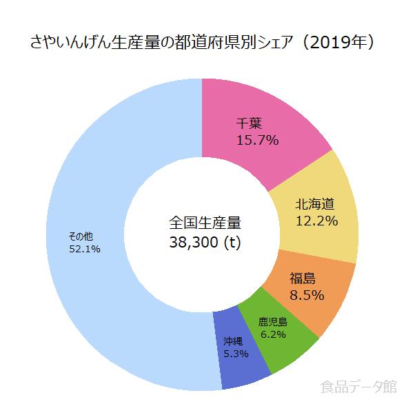 日本のさやいんげん生産量の割合グラフ2019年