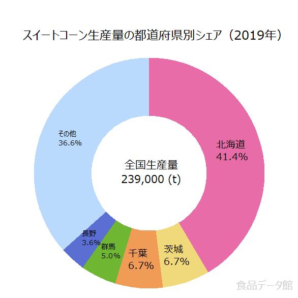 日本のとうもろこし(スイートコーン)生産量の割合グラフ2019年