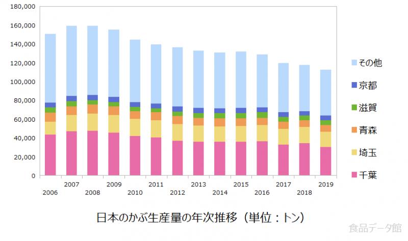 日本のカブ(蕪)生産量の推移グラフ2019年まで