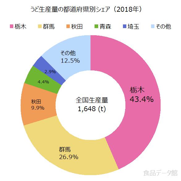 日本のウド(独活)生産量の割合グラフ2018年