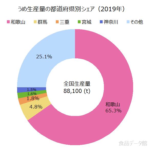 日本の梅(うめ)生産量の割合グラフ2019年