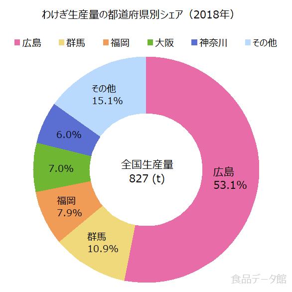 日本のわけぎ生産量の割合グラフ2018年