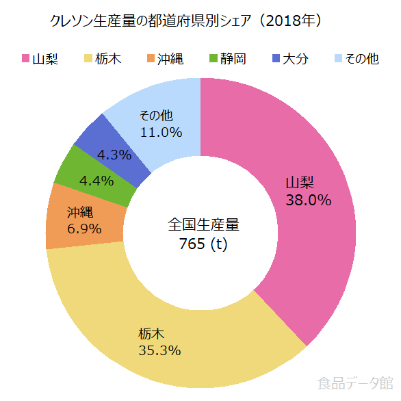 日本のクレソン生産量の割合グラフ2018年