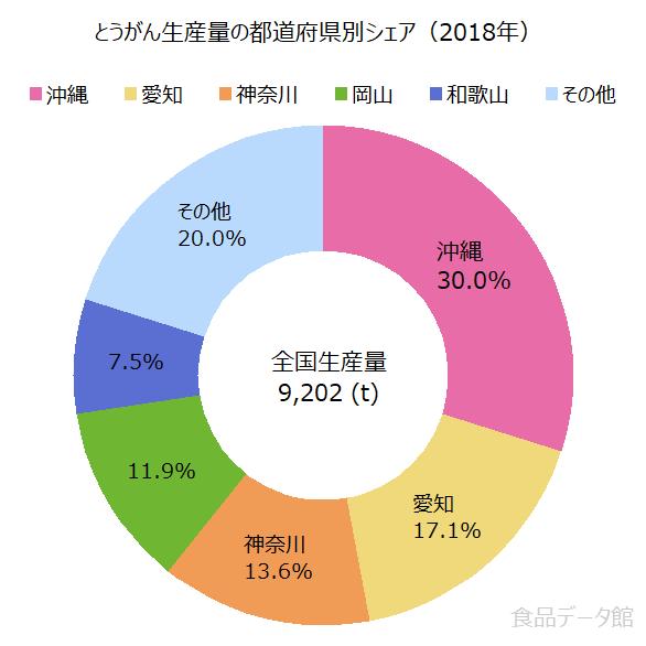 日本の冬瓜(とうがん)生産量の割合グラフ2018年