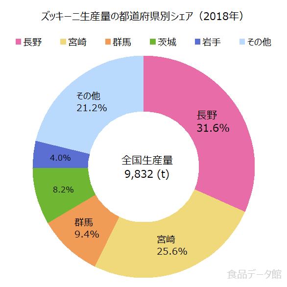 日本のズッキーニ生産量の割合グラフ2018年